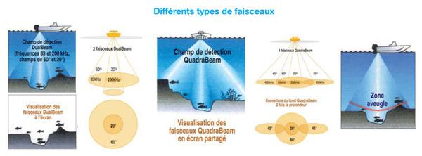 01-10_types-faiseaux