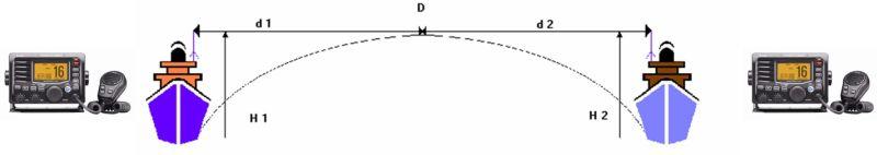 installation antenne vhf